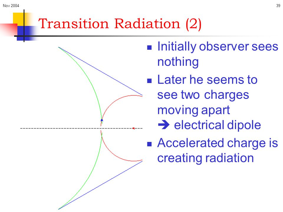 Nov 200439 Initially observer sees nothing Later he seems to see two charges moving apart  electrical dipole Accelerated charge is creating radiation