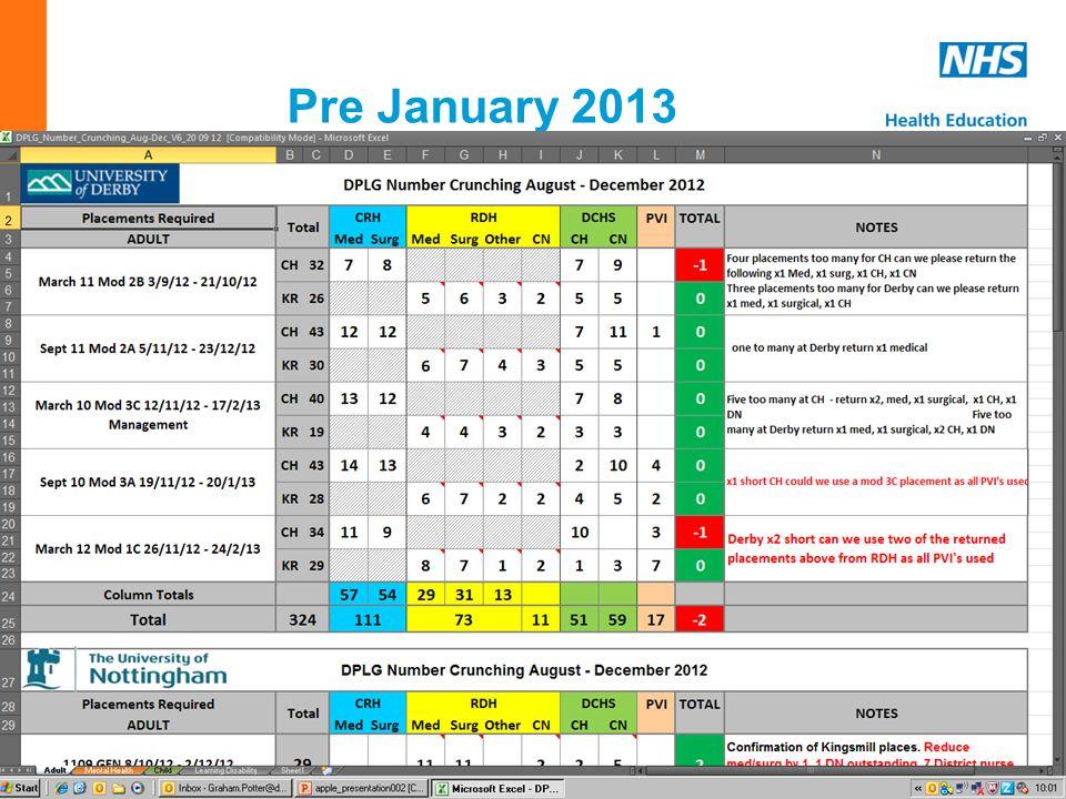 www.em.hee.nhs.uk Pre January 2013