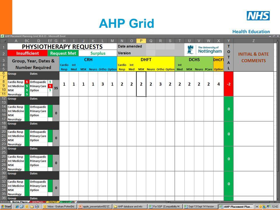 www.em.hee.nhs.uk AHP Grid