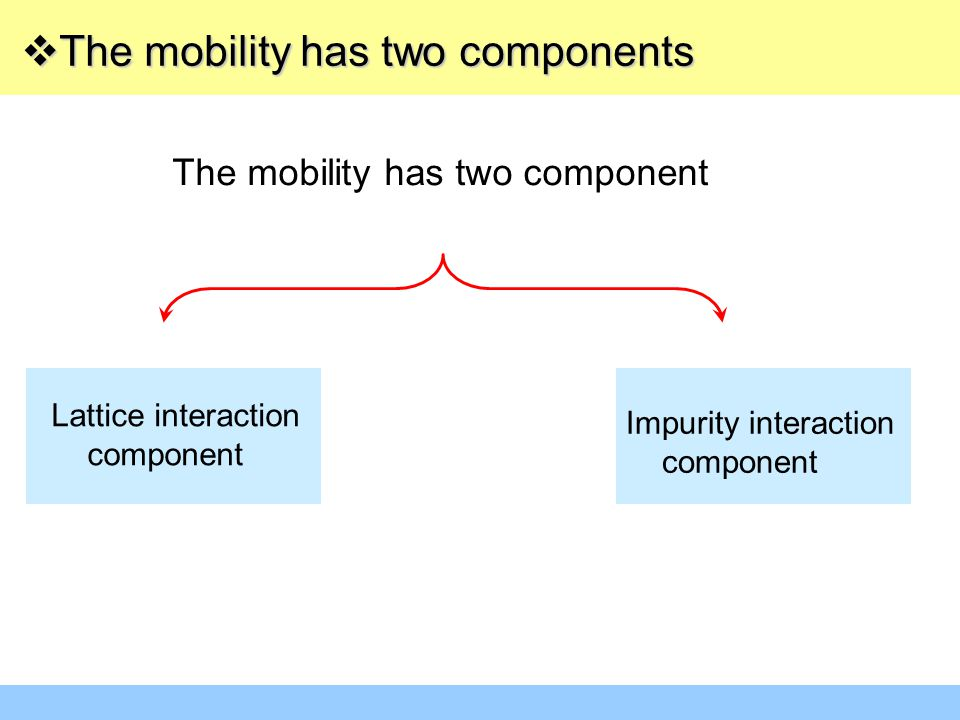 The mobility has two component  The mobility has two components Impurity interaction component Lattice interaction component