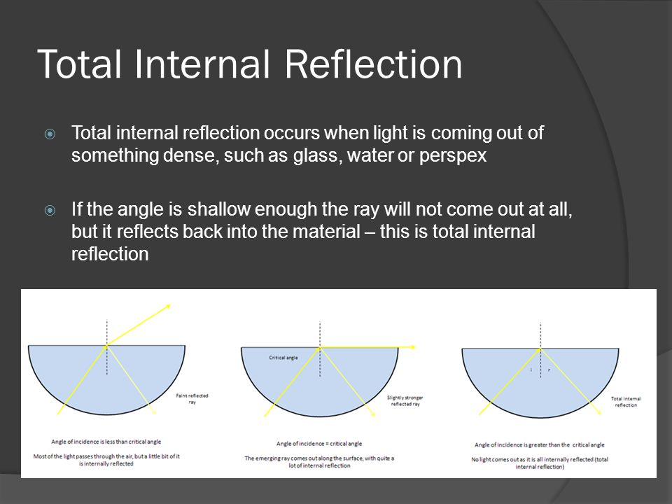 Total Internal Reflection  Total internal reflection occurs when light is coming out of something dense, such as glass, water or perspex  If the angle is shallow enough the ray will not come out at all, but it reflects back into the material – this is total internal reflection