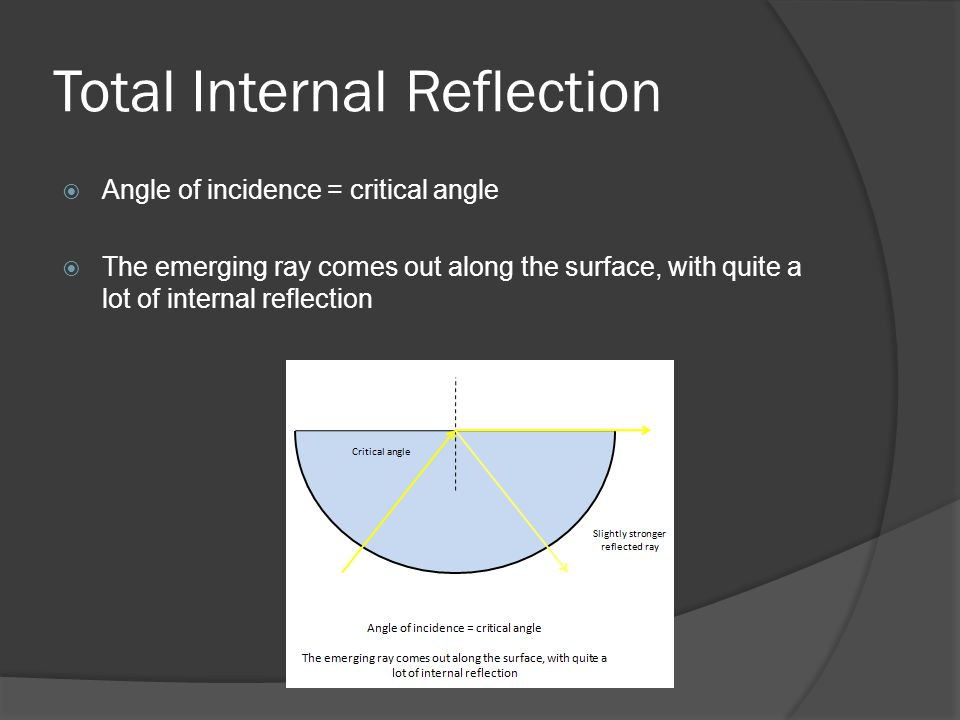 Total Internal Reflection  Angle of incidence = critical angle  The emerging ray comes out along the surface, with quite a lot of internal reflection