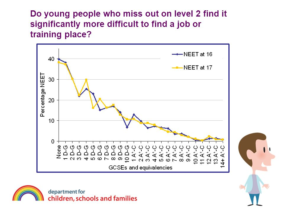 Do young people who miss out on level 2 find it significantly more difficult to find a job or training place?