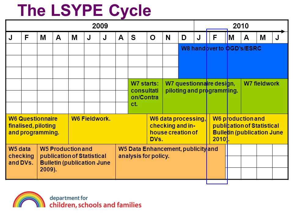 The LSYPE Cycle 20092010 JFMAMJJASONDJFMAMJ W8 handover to OGD's/ESRC W7 starts: consultati on/Contra ct. W7 questionnaire design, piloting and progra