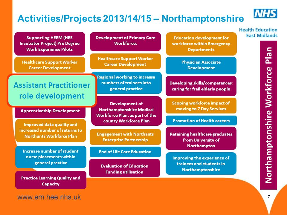 www.hee.nhs.uk www.em.hee.nhs.uk 7 Activities/Projects 2013/14/15 – Northamptonshire Supporting HEEM (HEE Incubator Project) Pre Degree Work Experience Pilots Healthcare Support Worker Career Development Apprenticeship Development Improved data quality and increased number of returns to Northants Workforce Plan Increase number of student nurse placements within general practice Development of Primary Care Workforce: Healthcare Support Worker Career Development Regional working to increase numbers of trainees into general practice Development of Northamptonshire Medical Workforce Plan, as part of the county Workforce Plan Education development for workforce within Emergency Departments Physician Associate Development Developing skills/competences: caring for frail elderly people Scoping workforce impact of moving to 7 Day Services Promotion of Health careers Retaining healthcare graduates from University of Northampton Improving the experience of trainees and students in Northamptonshire Engagement with Northants Enterprise Partnership Practice Learning Quality and Capacity End of Life Care Education Evaluation of Education Funding utilisation Northamptonshire Workforce Plan Assistant Practitioner role development