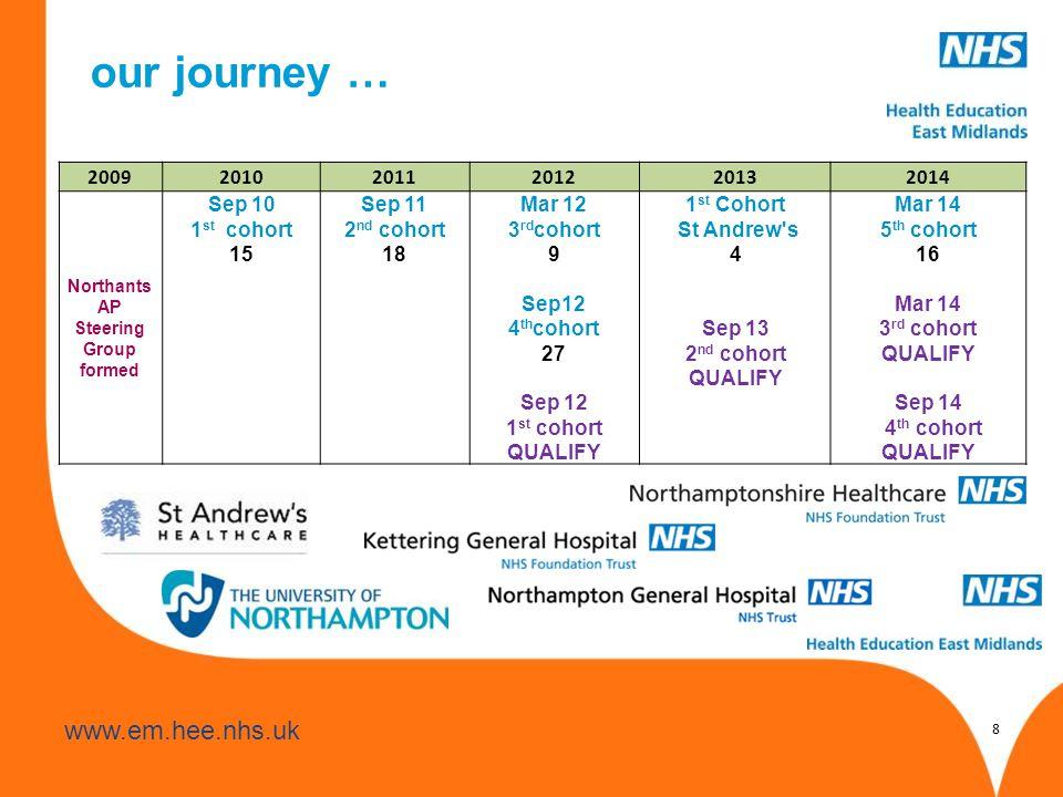 www.hee.nhs.uk www.em.hee.nhs.uk 8 our journey … 200920102011201220132014 Northants AP Steering Group formed Sep 10 1 st cohort 15 Sep 11 2 nd cohort