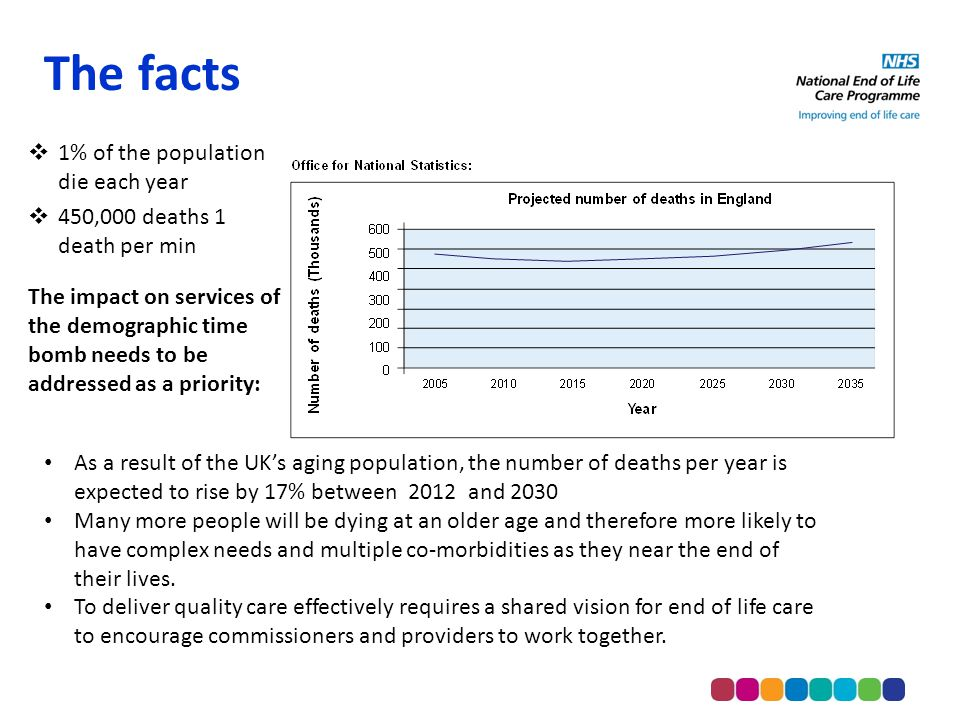 As a result of the UK's aging population, the number of deaths per year is expected to rise by 17% between 2012 and 2030 Many more people will be dying at an older age and therefore more likely to have complex needs and multiple co-morbidities as they near the end of their lives.