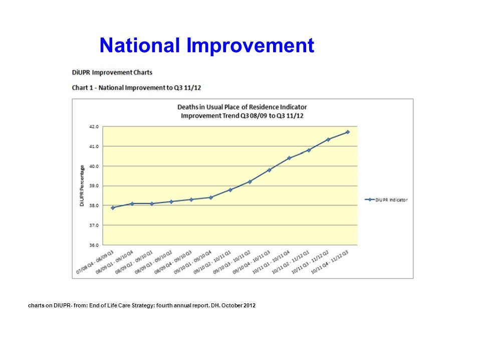 National Improvement charts on DIUPR- from: End of Life Care Strategy: fourth annual report.