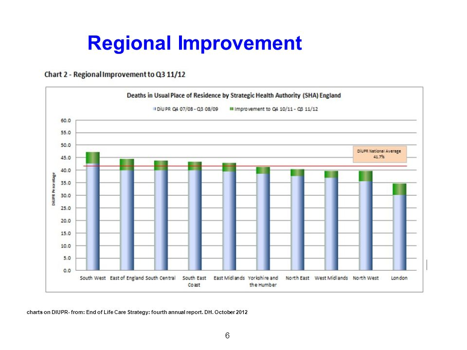 Regional Improvement 6 charts on DIUPR- from: End of Life Care Strategy: fourth annual report.