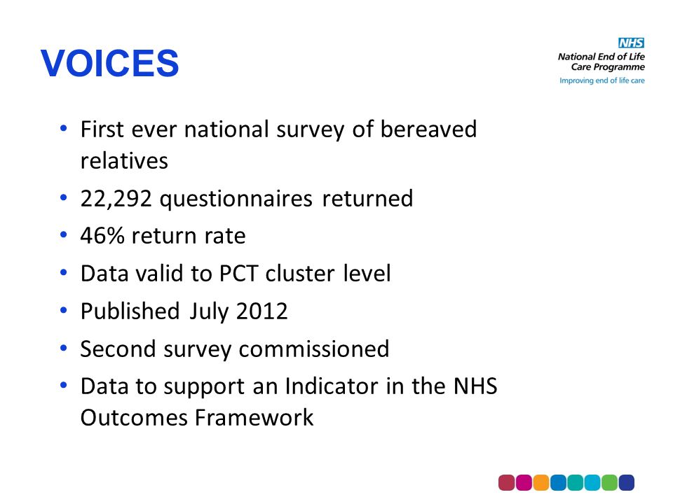 VOICES First ever national survey of bereaved relatives 22,292 questionnaires returned 46% return rate Data valid to PCT cluster level Published July 2012 Second survey commissioned Data to support an Indicator in the NHS Outcomes Framework