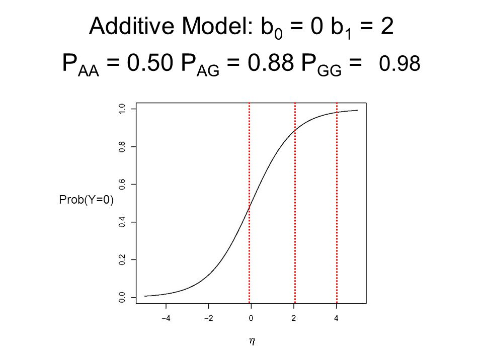 Additive Model: b 0 = 0 b 1 = 2 P AA = 0.50 P AG = 0.88 P GG = 0.98  Prob(Y=0)