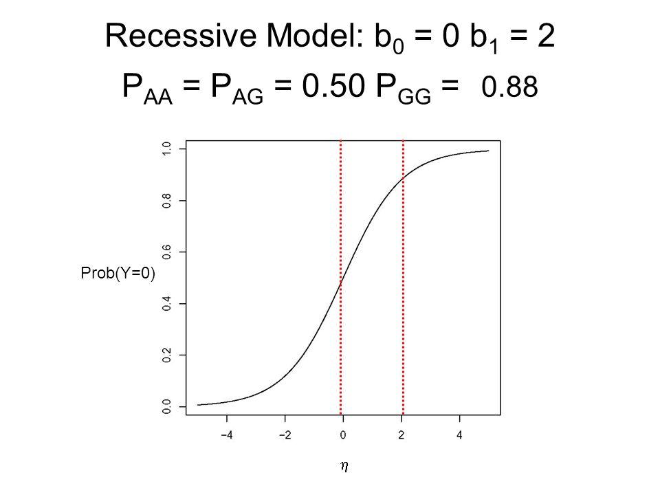 Recessive Model: b 0 = 0 b 1 = 2 P AA = P AG = 0.50 P GG = 0.88  Prob(Y=0)