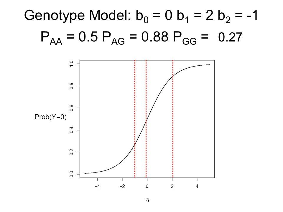 Genotype Model: b 0 = 0 b 1 = 2 b 2 = -1 P AA = 0.5 P AG = 0.88 P GG = 0.27  Prob(Y=0)