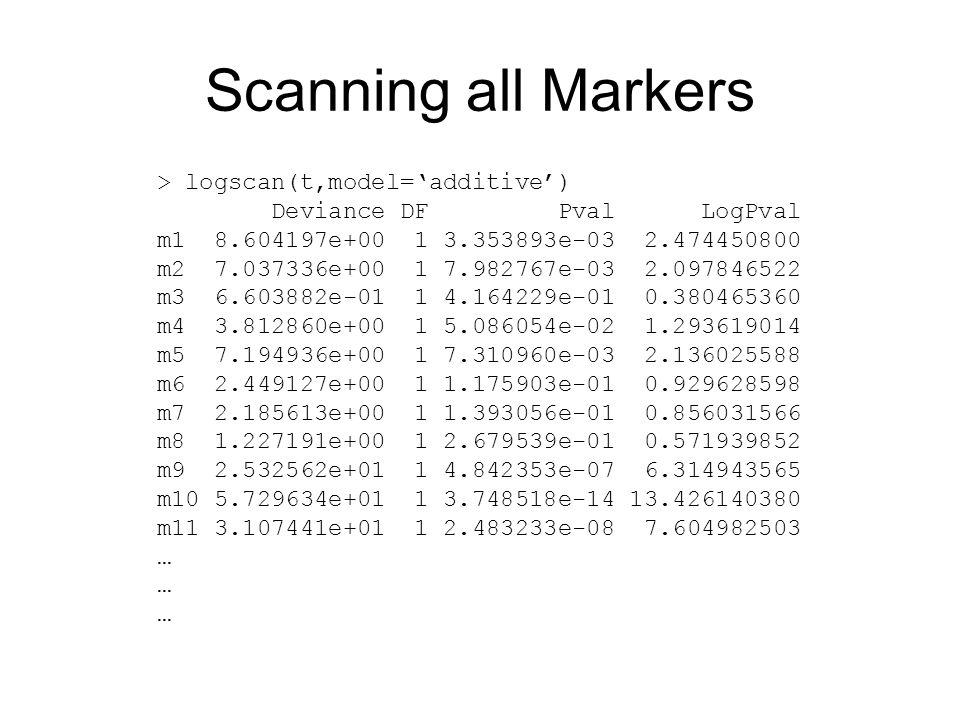 Scanning all Markers > logscan(t,model='additive') Deviance DF Pval LogPval m1 8.604197e+00 1 3.353893e-03 2.474450800 m2 7.037336e+00 1 7.982767e-03