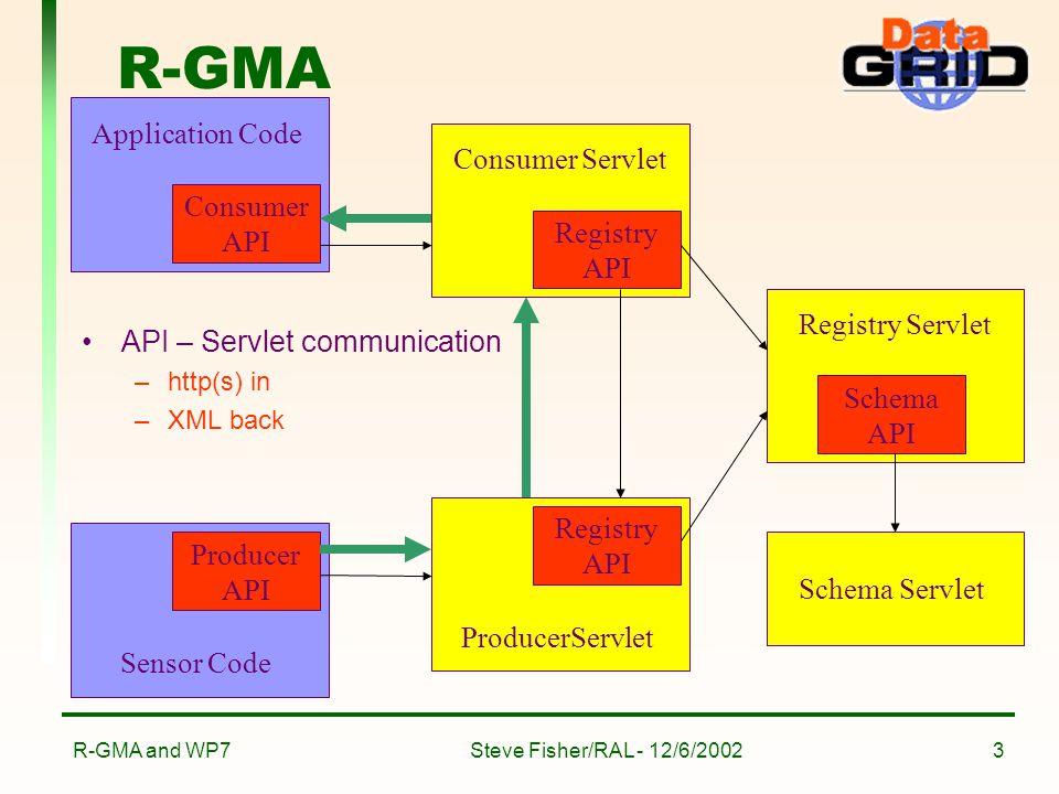 Steve Fisher/RAL - 12/6/2002R-GMA and WP73 R-GMA API – Servlet communication –http(s) in –XML back Sensor Code Producer API Application Code Consumer