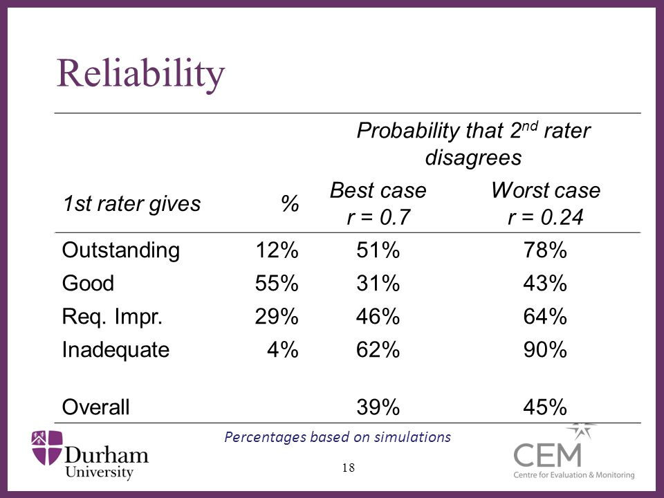∂ Reliability Probability that 2 nd rater disagrees 1st rater gives% Best case r = 0.7 Worst case r = 0.24 Outstanding12%51%78% Good55%31%43% Req.