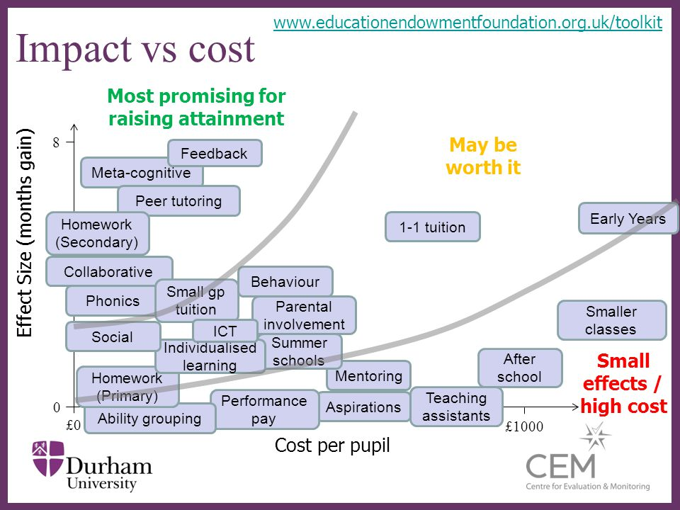∂ Impact vs cost Cost per pupil Effect Size (months gain) £0 0 8 £1000 Meta-cognitive Peer tutoring Early Years 1-1 tuition Homework (Secondary) Mentoring Summer schools After school Aspirations Performance pay Teaching assistants Smaller classes Ability grouping Most promising for raising attainment May be worth it Small effects / high cost Feedback Phonics Homework (Primary) Collaborative Small gp tuition Parental involvement Individualised learning ICT Behaviour Social www.educationendowmentfoundation.org.uk/toolkit