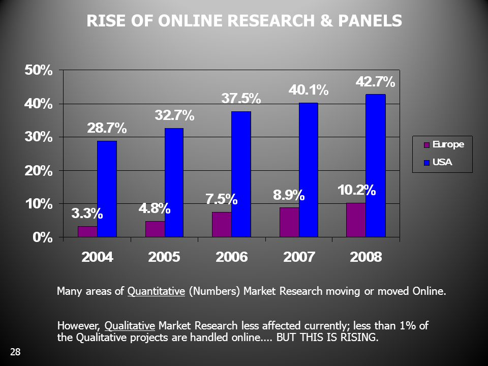 RISE OF ONLINE RESEARCH & PANELS 28 Many areas of Quantitative (Numbers) Market Research moving or moved Online.