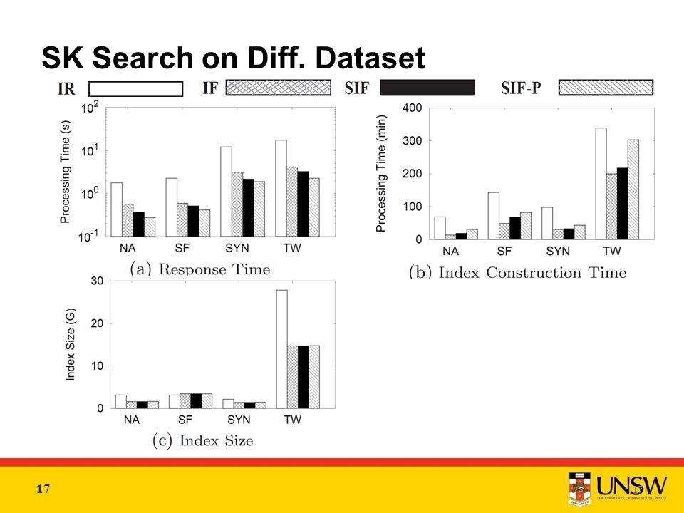 17 SK Search on Diff. Dataset 17