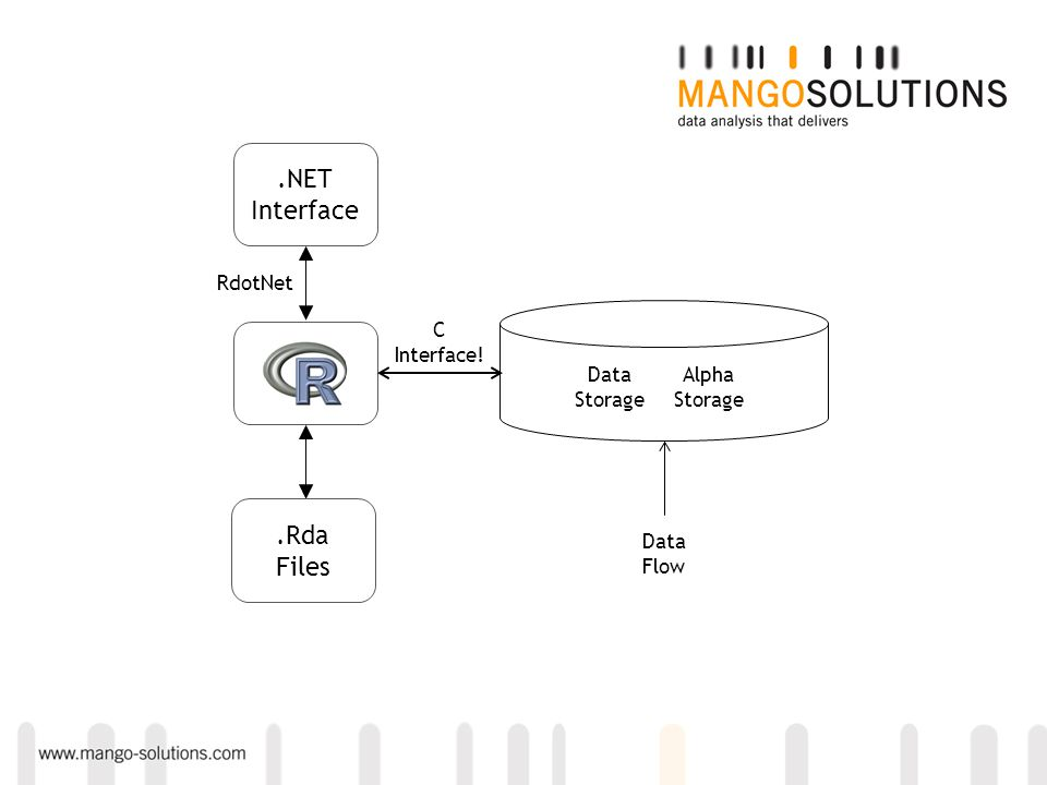 Alpha Storage Data Storage Data Flow.NET Interface RdotNet C Interface!.Rda Files