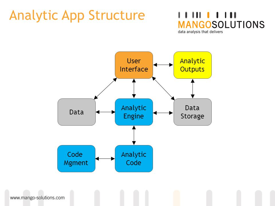 Analytic Engine User Interface Data Analytic Outputs Data Storage Analytic Code Mgment Analytic App Structure