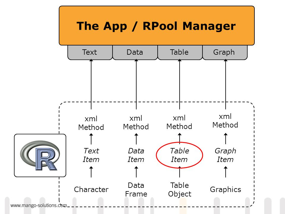 The App / RPool Manager DataGraphTableText Data Item Graph Item Table Item Text Item Data Frame Graphics Table Object Character xml Method xml Method