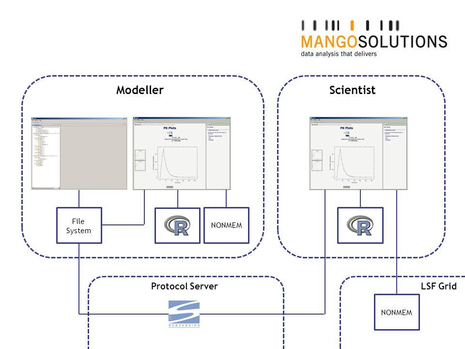 ModellerScientist NONMEM LSF GridProtocol Server File System
