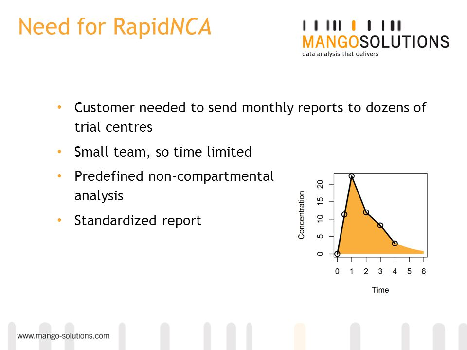 Need for RapidNCA Customer needed to send monthly reports to dozens of trial centres Small team, so time limited Predefined non-compartmental analysis
