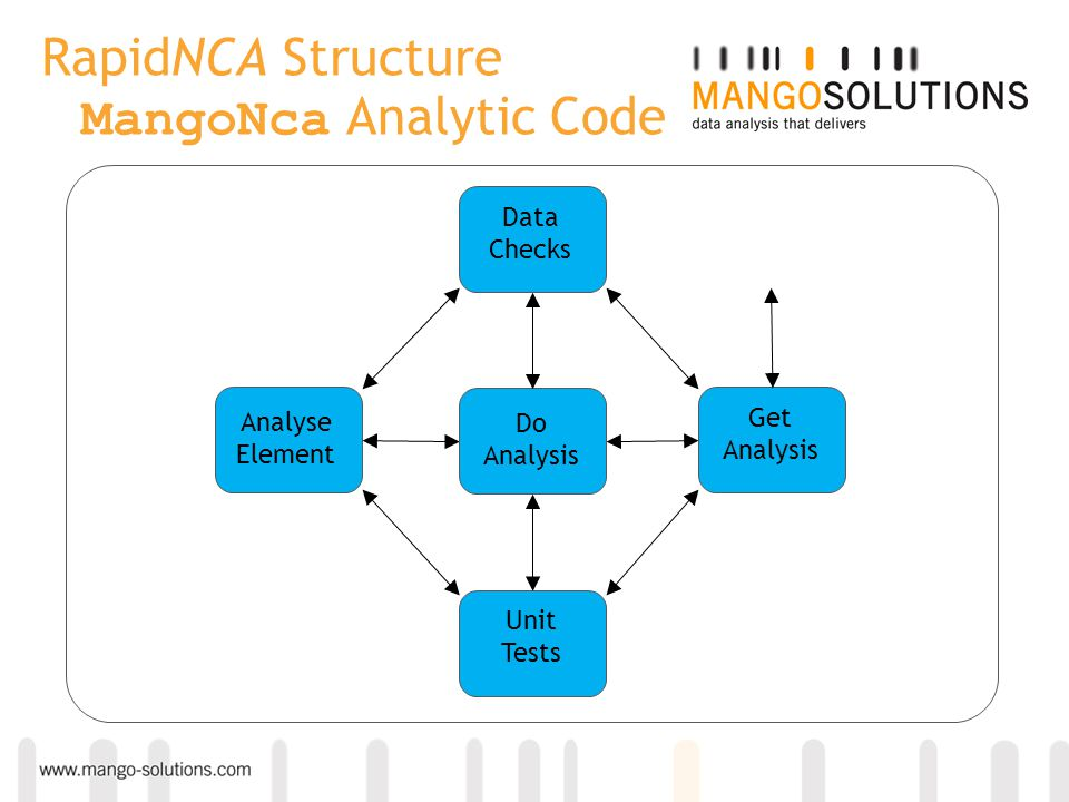 RapidNCA Structure MangoNca Analytic Code Analyse Element Do Analysis Get Analysis Unit Tests Data Checks