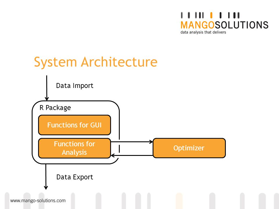 System Architecture Functions for GUI Functions for Analysis R Package Optimizer Data Import Data Export