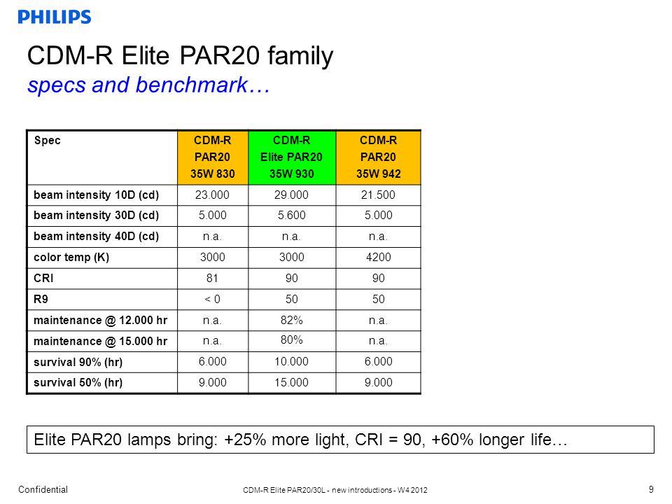 Confidential CDM-R Elite PAR20/30L - new introductions - W4 2012 Spec CDM-R PAR30L 35W 830 CDM-R Elite PAR30L 35W 930 beam intensity 10D (cd) 44.000 56.000 beam intensity 30D (cd)7.4008.200 beam intensity 40D (cd)n.a.