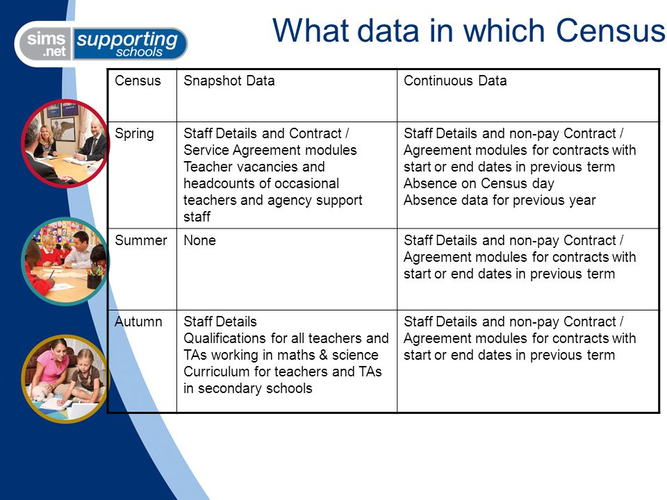 What data in which Census CensusSnapshot DataContinuous Data SpringStaff Details and Contract / Service Agreement modules Teacher vacancies and headcounts of occasional teachers and agency support staff Staff Details and non-pay Contract / Agreement modules for contracts with start or end dates in previous term Absence on Census day Absence data for previous year SummerNoneStaff Details and non-pay Contract / Agreement modules for contracts with start or end dates in previous term AutumnStaff Details Qualifications for all teachers and TAs working in maths & science Curriculum for teachers and TAs in secondary schools Staff Details and non-pay Contract / Agreement modules for contracts with start or end dates in previous term