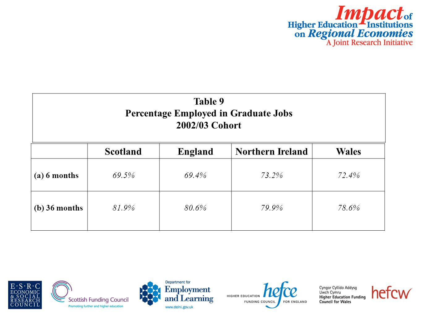 Table 9 Percentage Employed in Graduate Jobs 2002/03 Cohort ScotlandEnglandNorthern IrelandWales (a) 6 months69.5%69.4%73.2%72.4% (b) 36 months81.9%80.6%79.9%78.6%
