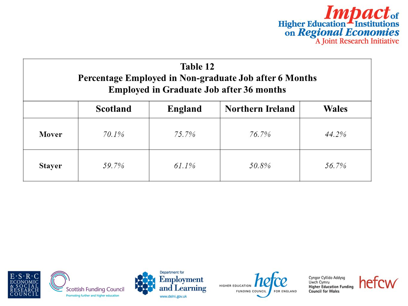 Table 12 Percentage Employed in Non-graduate Job after 6 Months Employed in Graduate Job after 36 months ScotlandEnglandNorthern IrelandWales Mover70.1%75.7%76.7%44.2% Stayer59.7%61.1%50.8%56.7%