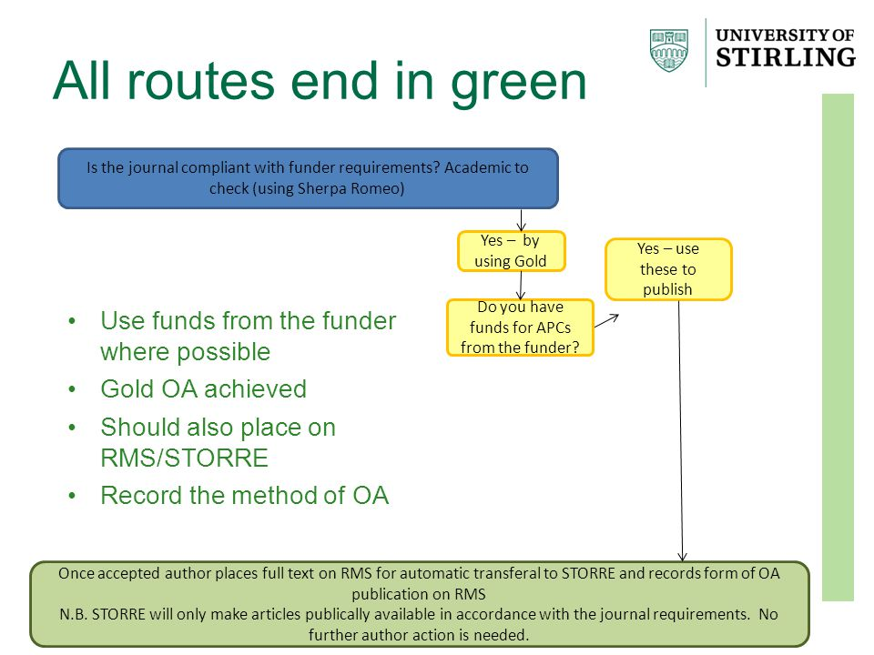 All routes end in green Once accepted author places full text on RMS for automatic transferal to STORRE and records form of OA publication on RMS N.B.