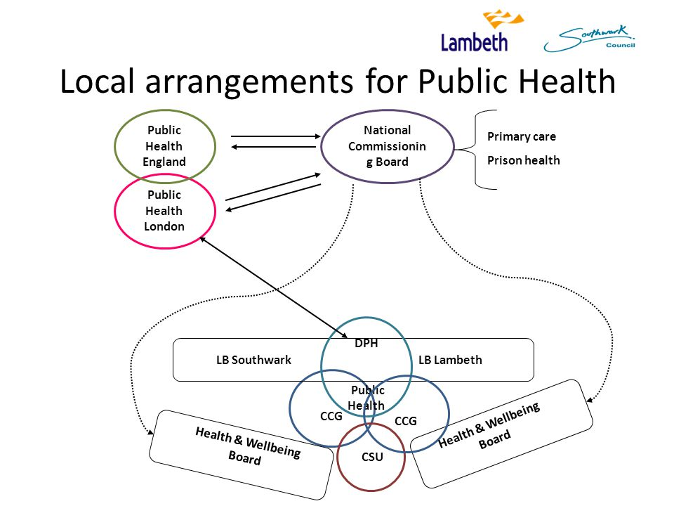 Local arrangements for Public Health National Commissionin g Board CCG Public Health London Public Health England LB Southwark LB Lambeth DPH Public Health CSU CCG Health & Wellbeing Board Primary care Prison health