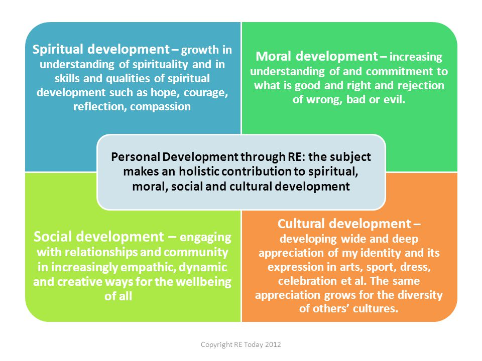 Spiritual development – growth in understanding of spirituality and in skills and qualities of spiritual development such as hope, courage, reflection