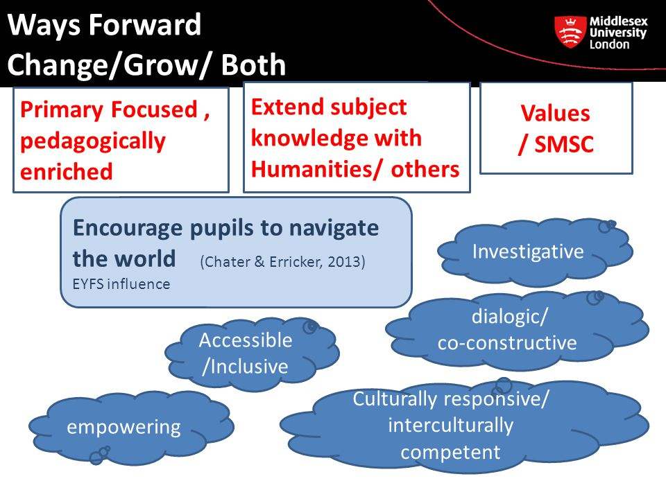Ways Forward Change/Grow/ Both Primary Focused, pedagogically enriched Extend subject knowledge with Humanities/ others Encourage pupils to navigate the world (Chater & Erricker, 2013) EYFS influence dialogic/ co-constructive Investigative Values / SMSC Accessible /Inclusive Culturally responsive/ interculturally competent empowering