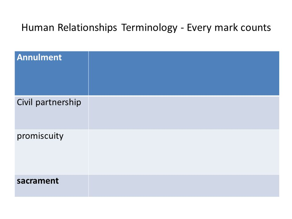Human Relationships Terminology - Every mark counts Annulment Civil partnership promiscuity sacrament