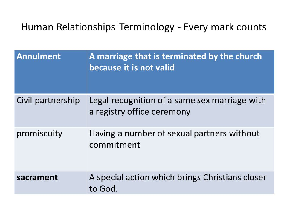 Human Relationships Terminology - Every mark counts AnnulmentA marriage that is terminated by the church because it is not valid Civil partnershipLegal recognition of a same sex marriage with a registry office ceremony promiscuityHaving a number of sexual partners without commitment sacramentA special action which brings Christians closer to God.