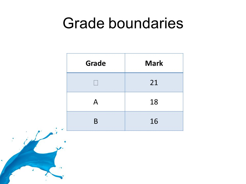 Grade boundaries GradeMark ★ 21 A18 B16