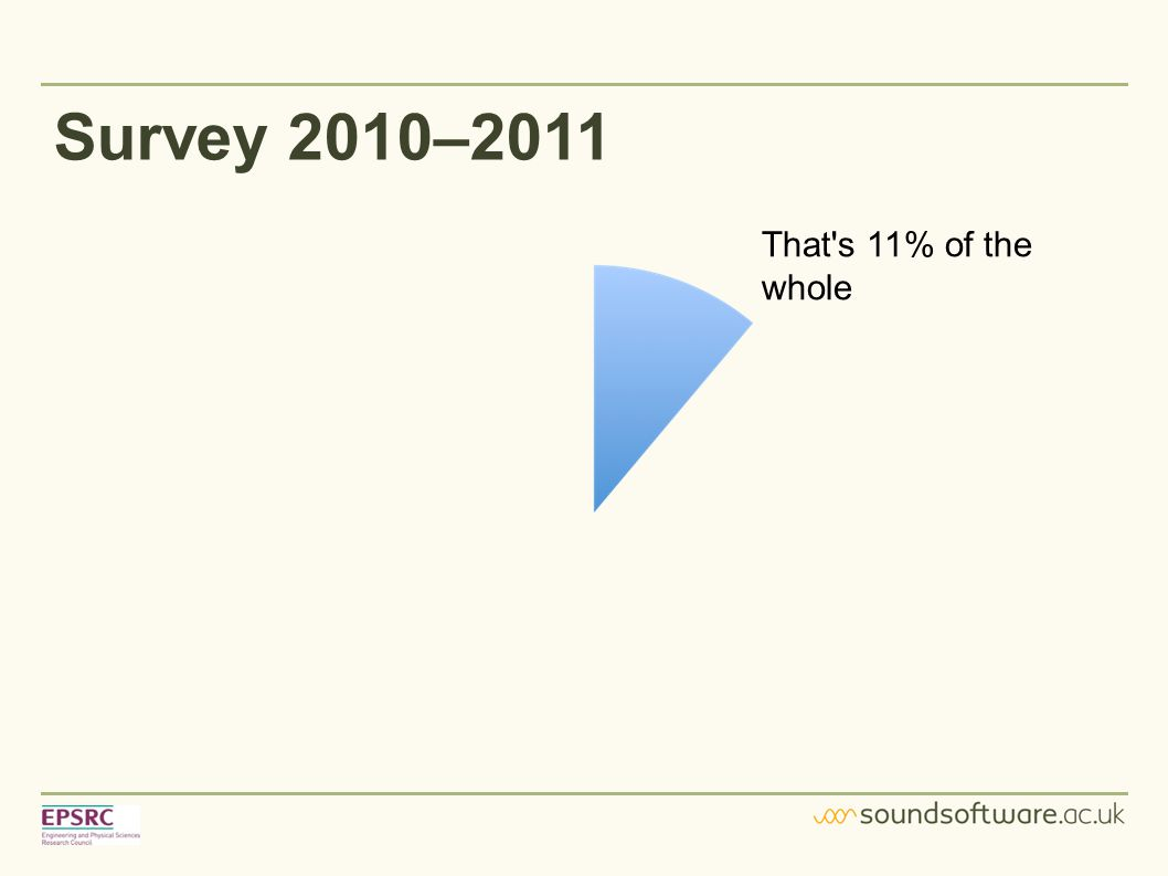 Survey 2010–2011 That s 11% of the whole