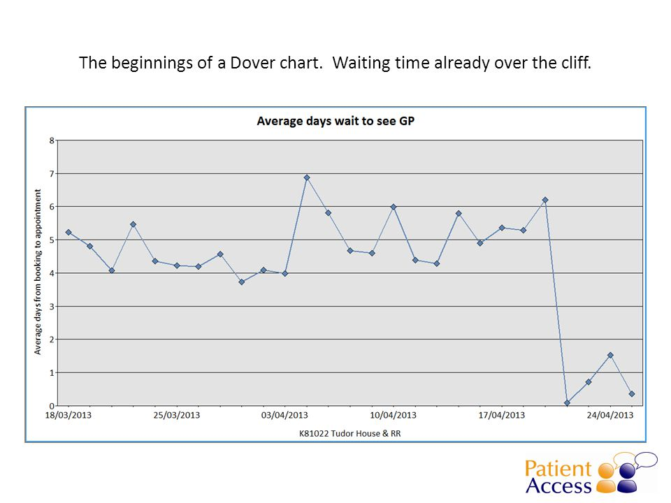 The beginnings of a Dover chart. Waiting time already over the cliff.