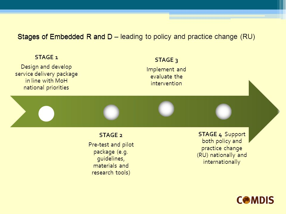 STAGE 1 Design and develop service delivery package in line with MoH national priorities STAGE 2 Pre-test and pilot package (e.g.