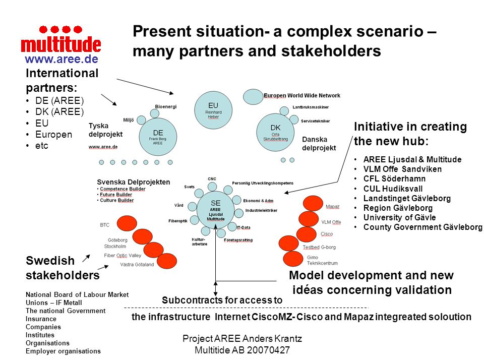 Project AREE Anders Krantz Multitide AB 20070427 Present situation- a complex scenario – many partners and stakeholders International partners: DE (AR