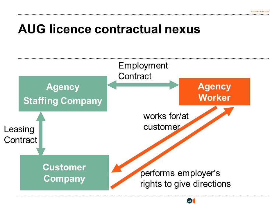 osborneclarke.com 22 AUG licence contractual nexus Agency Staffing Company Agency Worker Customer Company Leasing Contract Employment Contract performs employer's rights to give directions works for/at customer