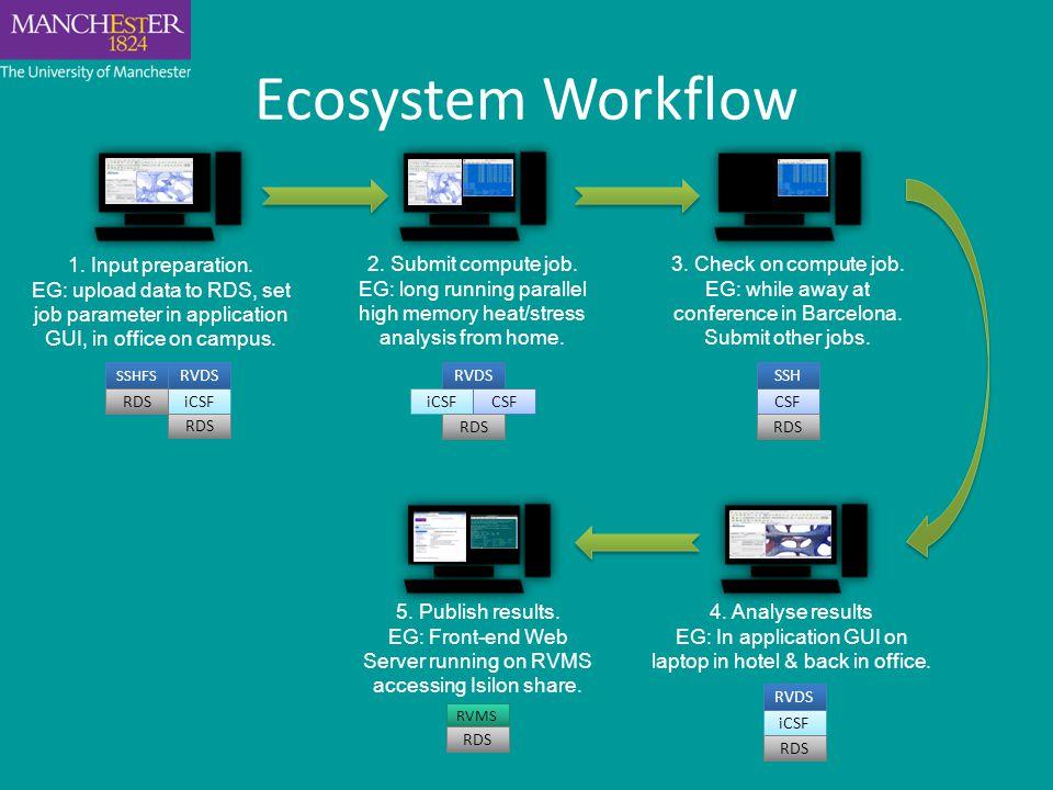 Ecosystem Workflow 2. Submit compute job.