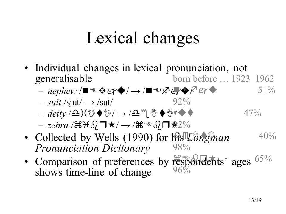 13/19 Lexical changes Individual changes in lexical pronunciation, not generalisable –nephew / nEvju / → / nEfju / –suit /sjut/ → /sut/ –deity / diItI / → / deItI / –zebra / zibr  / → / zEbr  / Collected by Wells (1990) for his Longman Pronunciation Dicitonary Comparison of preferences by respondents' ages shows time-line of change born before … 1923 1962 nEfju 51% 92% sut 47% 92% deItI 40% 98% zEbr  65% 96%