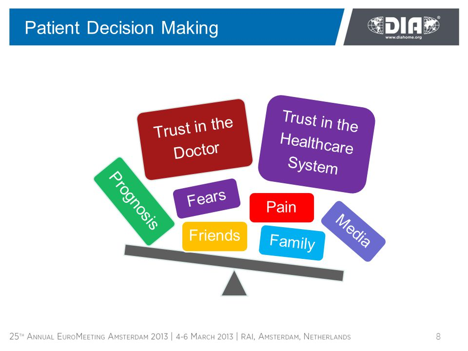 Trust in the Doctor Prognosis Family Pain Trust in the Healthcare System Friends Fears Media Patient Decision Making 8