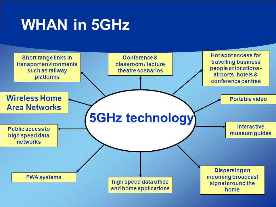 WHAN in 5GHz 5GHz technology Conference & classroom / lecture theatre scenarios Public access to high speed data networks Portable videoInteractive museum guides Dispersing an incoming broadcast signal around the home high speed data office and home applications Short range links in transport environments such as railway platforms Wireless Home Area Networks Hot spot access for travelling business people at locations - airports, hotels & conference centres FWA systems